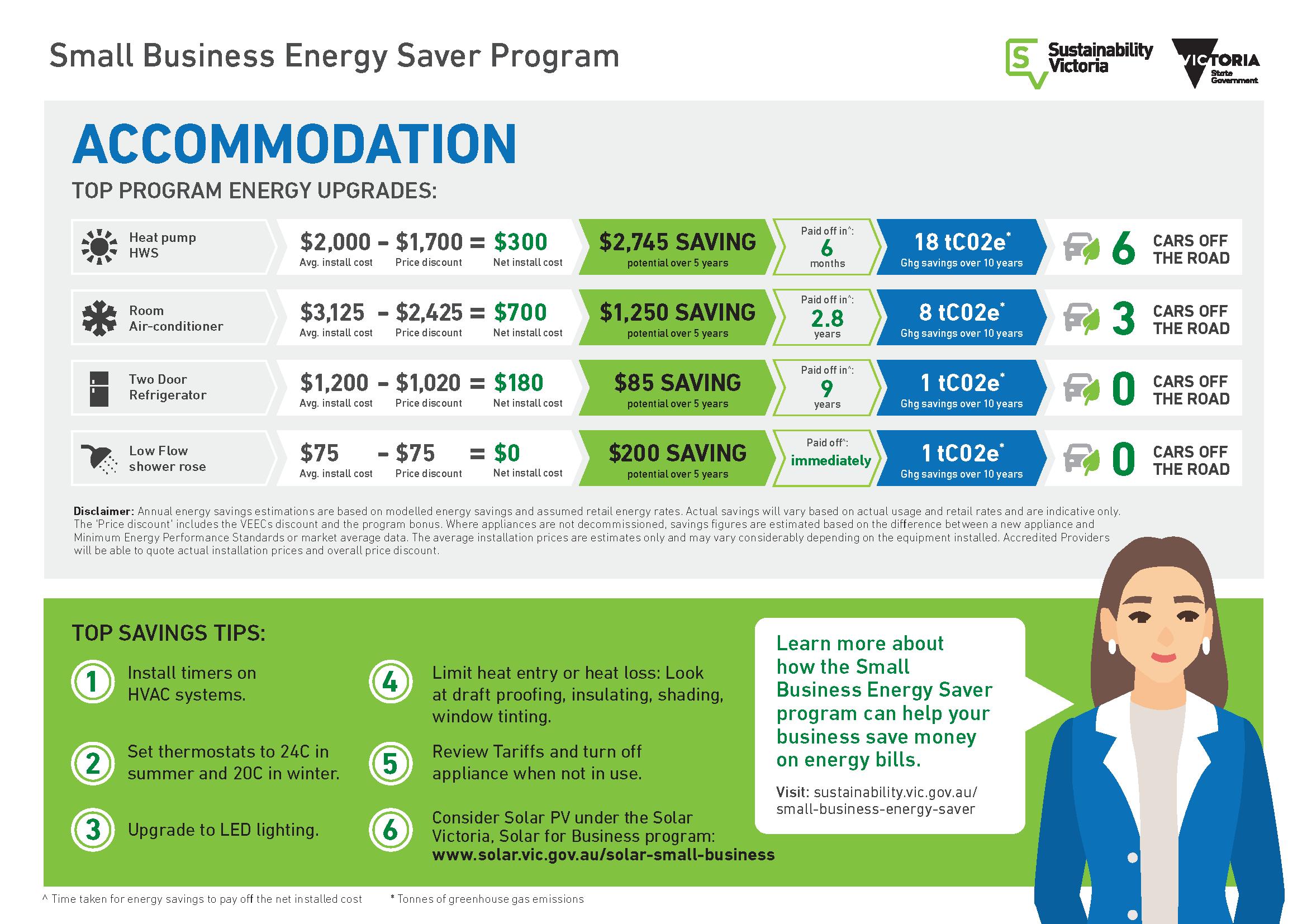 Business Energy Saver Program - Accommodation
