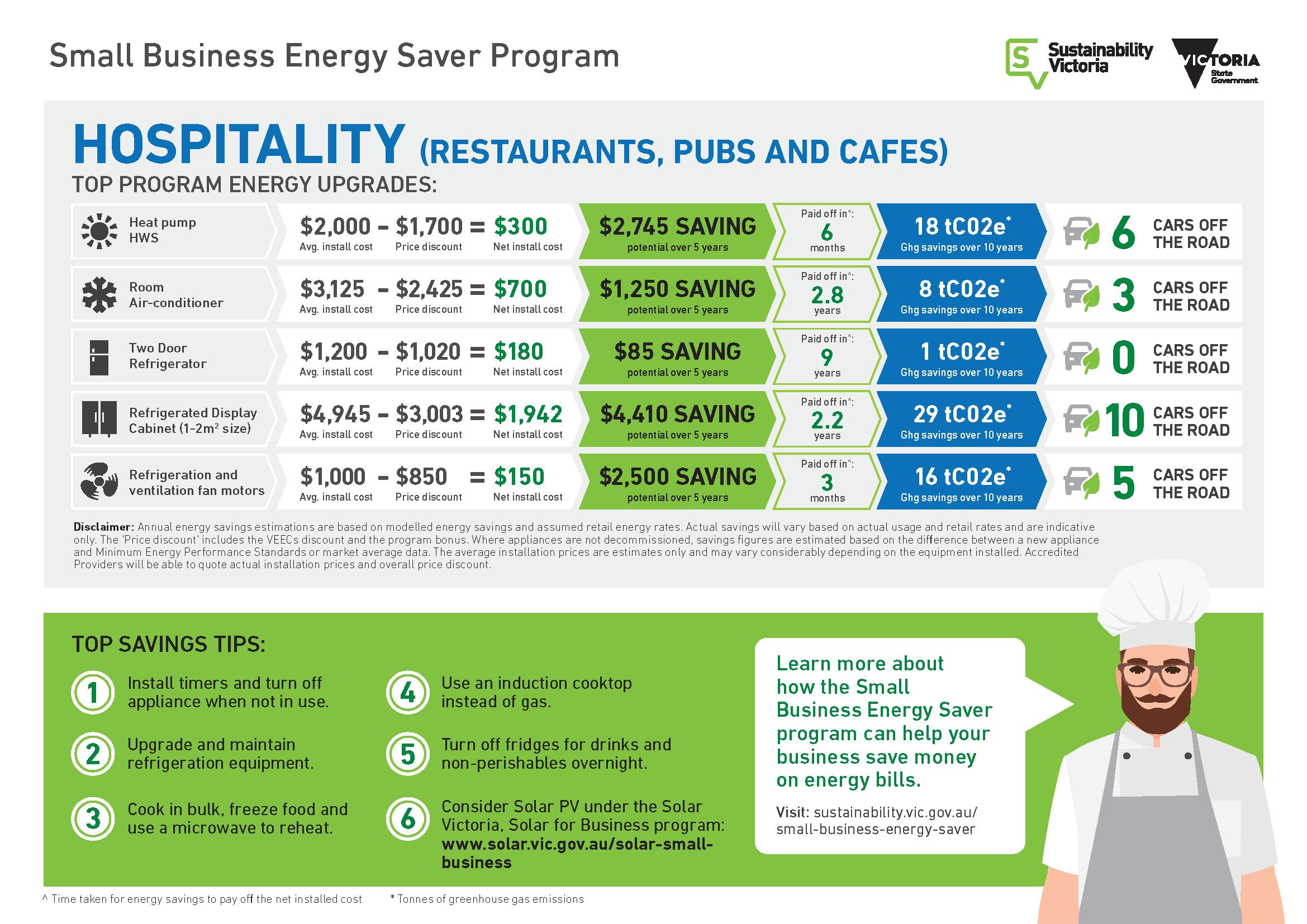 Business Energy Saver Program - Hospitality